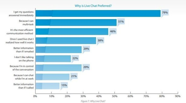 why live chat preferred