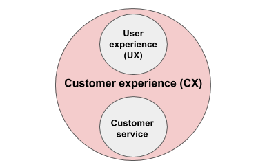 user experience vs customer service