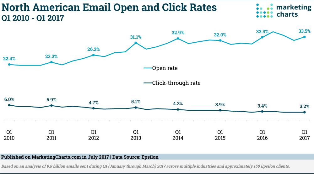 Epsilon-Email-Open-Click-Rates-Q12010-Q12017-Jul2017