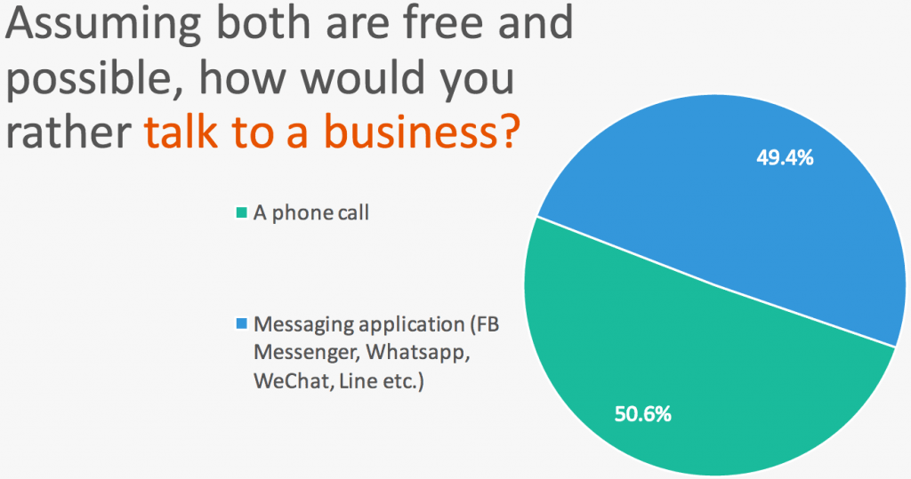 chatbot mobile messaging report