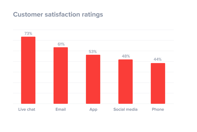 customer satisfaction rate