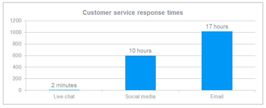 customer service response time